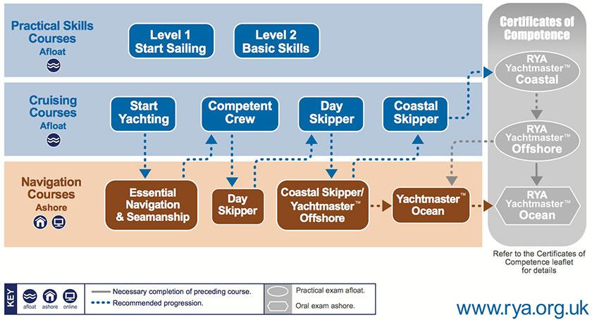 RYA Sail Cruising & Yachtmaster Scheme