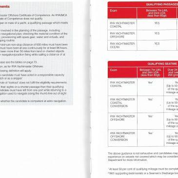 Yachtmaster Ocean Exam Qualifying Criteria